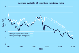 10 Year Fixed Rate Mortgages Uswitch Com