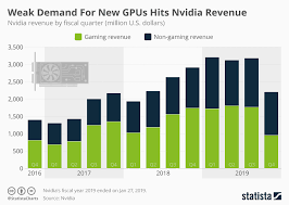Rtx Index Chart Chart Weak Demand For New Gpus Hits Nvidia Revenue Statista