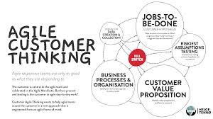 Design Thinking Agile Manifesto Agile Customer Thinking And The Agile Manifesto Everything