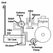marine engines figure 27 dry sump force feed lubrication system