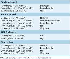 Triglycerides Level Chart Mmol L Hyperlipidemia Pharmacotherapy A Pathophysiologic Approach