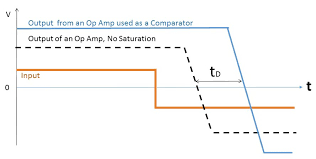 Op Amp Comparator Should I Use An Op Amp As A Comparator