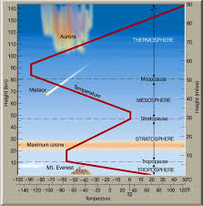 Layers Of Atmosphere Chart The Atmosphere Lessons Tes Teach