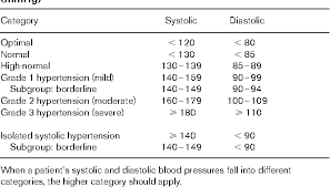 World Health Organization Blood Pressure Chart Pdf 1999 World Health Organization International Society