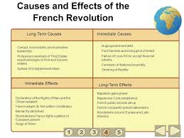 the causes of the french revolution the causes of the french revolution essay