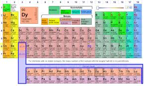 Matter | VanCleave's Science Fun