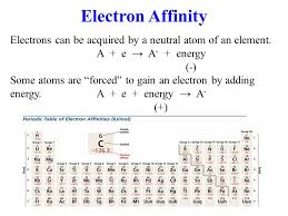The Periodic Table 1. Number the groups and periods on your table ...