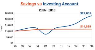 Why Investing Beats Savings Accounts
