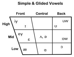 Phonetic Chart Vowels English Writing Resources