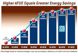 trane furnace prices. High Efficiency Heating Trane Furnace Prices Replacement N