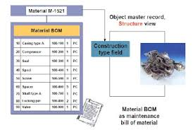 Let's Learn Sap Plant Maintenance: Bills Of Material (Bom)