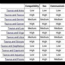 Horoscope Compatibility Chart 2018