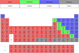 Form ls3.1a name periodic table date period development of the periodic table aim describe how elements are arranged on the periodic table state the periodic law. 29 Printable Periodic Tables Free Download Á… Templatelab