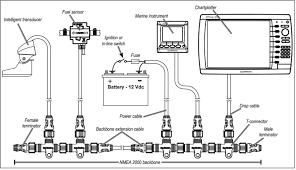 nmea 2000 building an nmea 2000 network salt water sportsman nmea 2000 network tips marine electronics