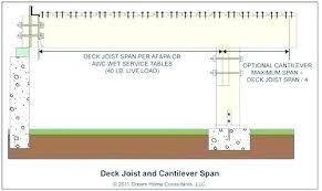 Bci Joist Span Chart Joist Calculator Joist Cantilever Calculator