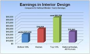Architecture Interior Design Salary