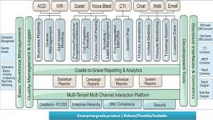 Call Center Operations Hosted Call Center Virtual Call Center Software Call Center Solution