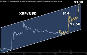 Moreover, in january this year, xrp reached a maximum of $3.60 let's look at what we can expect in 2018. Cryptobull2020 On Twitter For Those Asking Why I Am Predicting Xrp To Be At 3 Next Week And Between 10 15 In January It S Because The Xrp Price Follows The Same