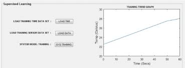 Trending Graph Training Trend Graph In The Real Time Prediction And