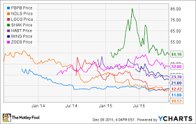 Subway Stock Price Chart This Could Be Proof Of A Fast Casual Bubble The Motley Fool