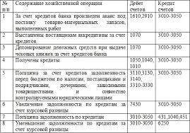Учет и аудит долгосрочных обязательств на примере ТОО Баско  Корреспонденция счетов по учету кредитов