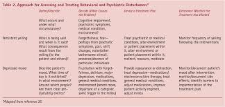 dementia of internal medicine american college of  table 2 approach for assessing and treating behavioral and psychiatric disturbances