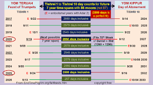 7 Year Tribulation Timeline Chart A Chart Of The 70th Week Of Daniel