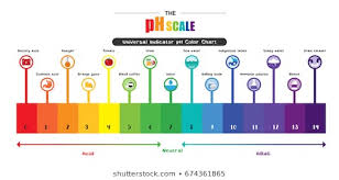 Ph Reading Chart