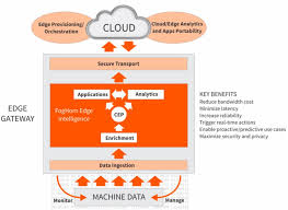 Cloud Computing Examples 5 Fog Computing Examples From Foghorn Nanalyze