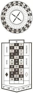 Roulette Wikipedia