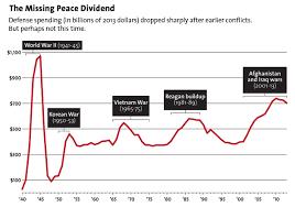 Vietnam And Iraq War Venn Diagram The Budget Deal Is A Big Win For The Pentagon Mother Jones