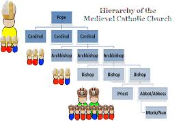 The Hierarchy Of The Catholic Church Chart Independent Activity Hierarchy Of The Medieval Catholic
