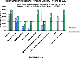 Masshealth Eligibility Income Chart Fy2012 H 1 Issues In Brief Health Care Cost Containment