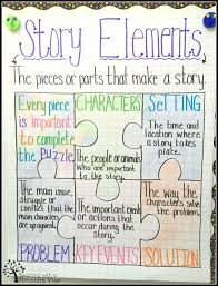 Literary Elements Anchor Chart 35 Anchor Charts For Reading Elementary School