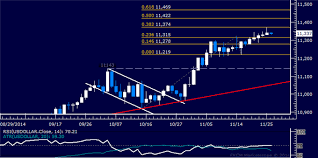 3 Day Gold Chart Gold Chart Setup Warns Of Reversal Spx 500 Snaps 3 Day Win