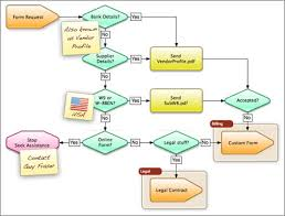 Powerpoint Process Flow Chart Template – Business Process Management