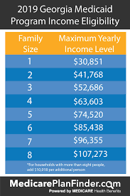 Georgia Food Stamp Eligibility Chart Everything You Need To Know About Georgia Medicaid