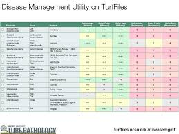 Program 11 The Best Fungicide Program For Your Putting Greens