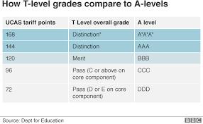 Ucas Tariff Chart New T Level Study To Be Worth Three A Levels Bbc News