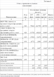 База рефератов Дипломная работа Оценка анализ и диагностика  Выручка в 2007 г составила 185 505 тыс руб в динамике увеличилась на 105 892 тыс руб Индекс роста составил 2 33