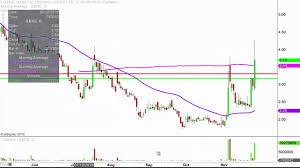 Genetic Technologies Ltd Gene Stock Chart Technical Analysis For 11 25 15