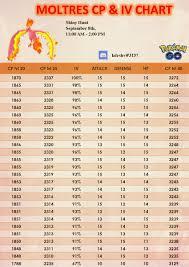 67 Efficient Moltres Cp Chart