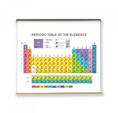 Dry Erase Periodic Table Pull Down Chart Dry Erase Boards