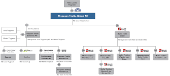 Group Chart Company Profile Chart Of Group Thygesen Textile Solutions A S