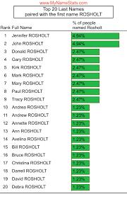 ROSHOLT Last Name Statistics by MyNameStats.com