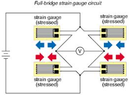 how sensors work strain gauge
