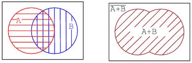 Boolean Algebra Venn Diagram Boolean Relationships On Venn Diagrams Karnaugh Mapping