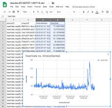 Telemetry Heart Rate Chart Using Iot Core To Stream Heart Rate Data