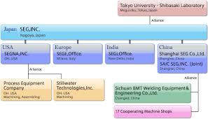 Nintendo Organizational Chart Company Profile Seg Global