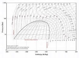 Carbon Dioxide Pressure Enthalpy Diagram Get Rid Of Wiring